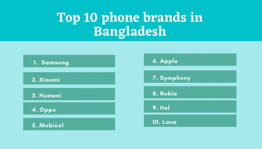 What are the top 10 phone brands in Bangladesh